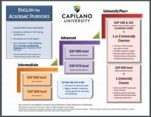 キャピラノ大学EAP